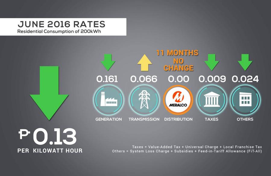 June 2016 rates